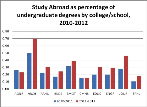 how to go abroad for study after graduation